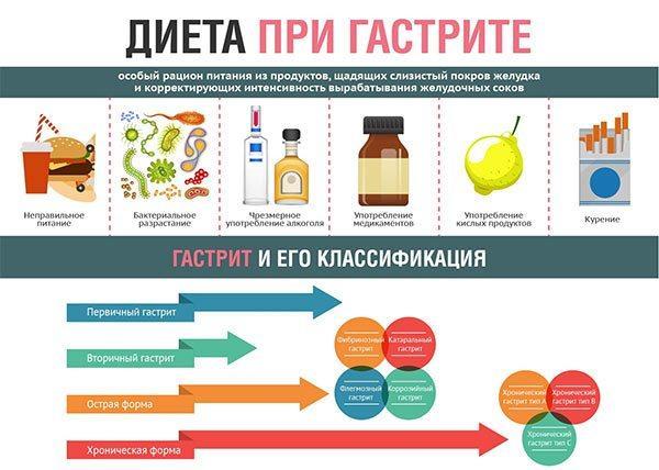 3819 Полезно при гастрите: продукты, восстанавливающие слизистую желудка